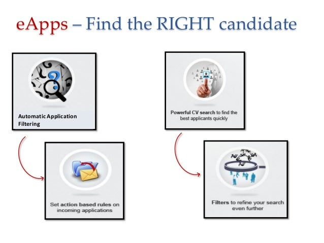 eApps – Find the RIGHT candidate  Automatic Application Filtering
