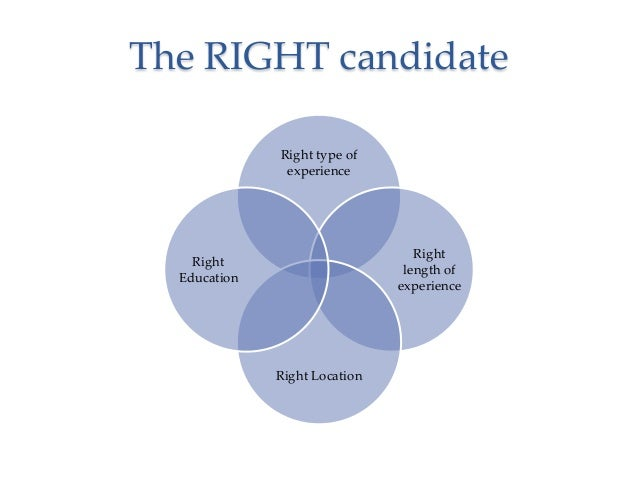 The RIGHT candidate Right type of experience  Right length of experience  Right Education  Right Location