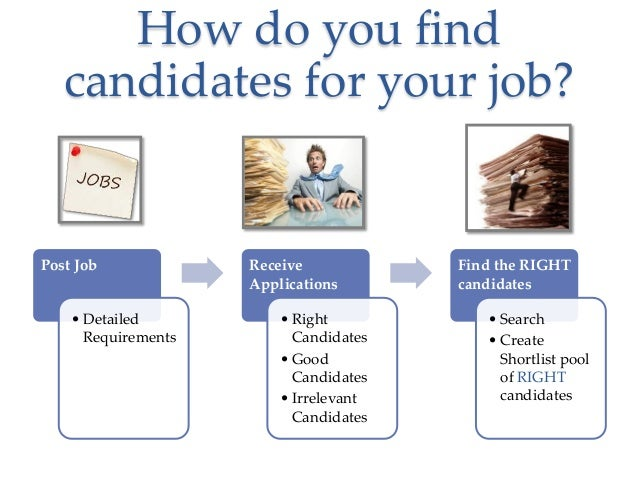 How do you find candidates for your job?  Post Job  • Detailed Requirements  Receive Applications • Right Candidates • Goo...