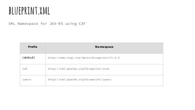 Restful web service with jboss fuse 32 blueprintxml malvernweather Choice Image