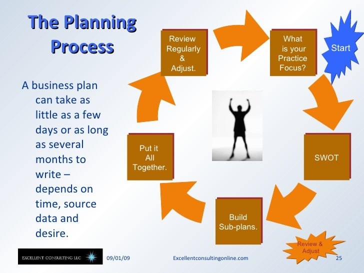 tips to make a business plan