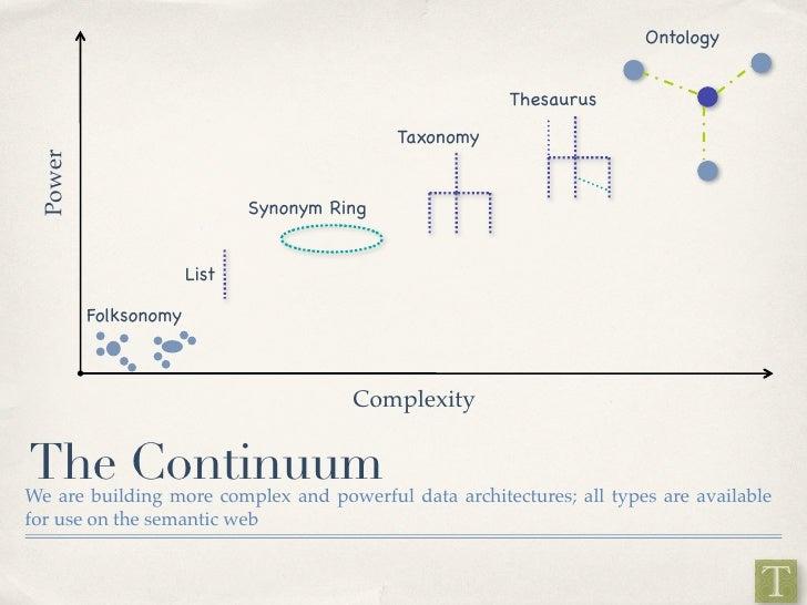 Ontology                                                          Thesaurus                                              T...