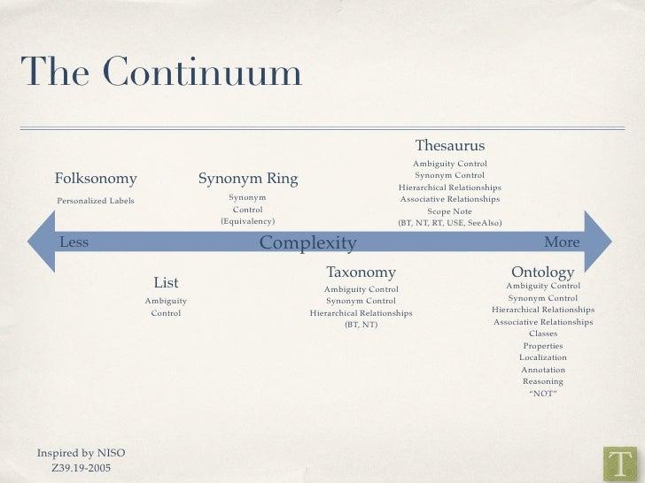 The Continuum                                                                                     Thesaurus               ...