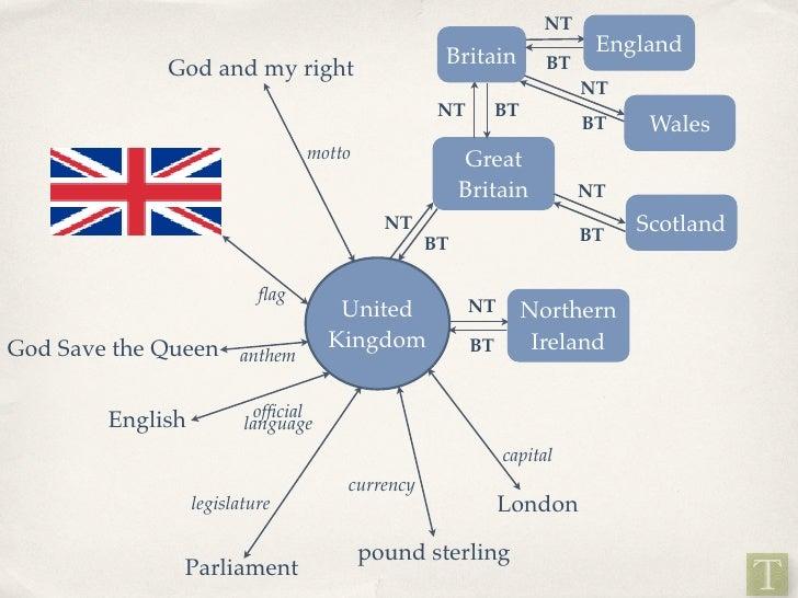 NT                                                                         England                                        ...