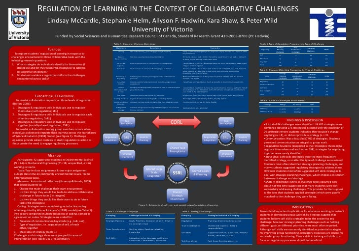REGULATION OF LEARNING IN THE CONTEXT OF COLLABORATIVE CHALLENGES                             Lindsay McCardle, Stephanie ...