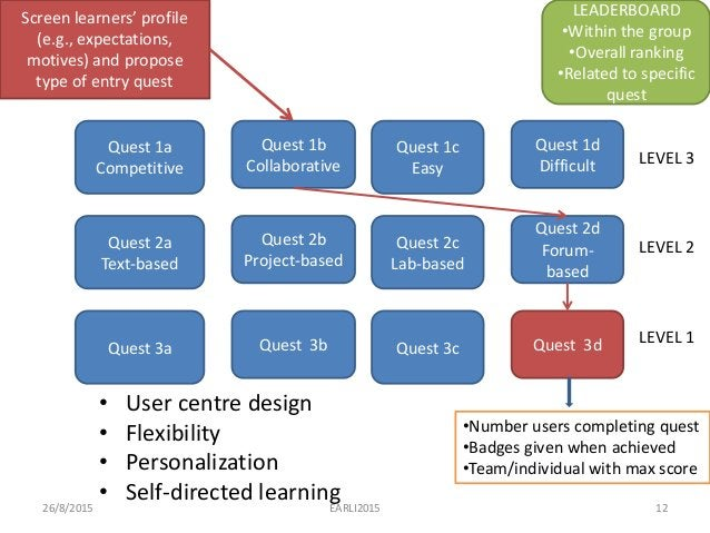 • User centre design • Flexibility • Personalization • Self-directed learning 26/8/2015 EARLI2015 12 Quest 1a Competitive ...