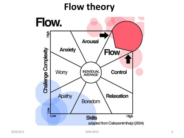 Flow theory 26/8/2015 6EARLI2015