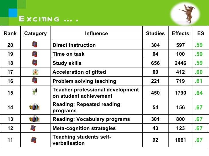 John Hattie Effect Sizes On Achievement