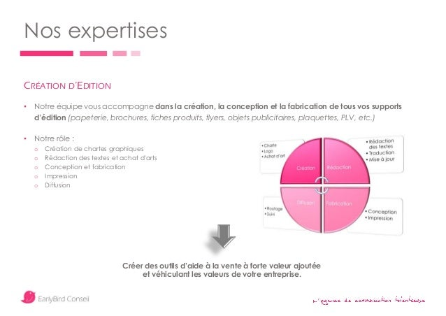 ' Nos expertises CRÉATION D'EDITION • Notre équipe vous accompagne dans la création, la conception et la fabrication de to...