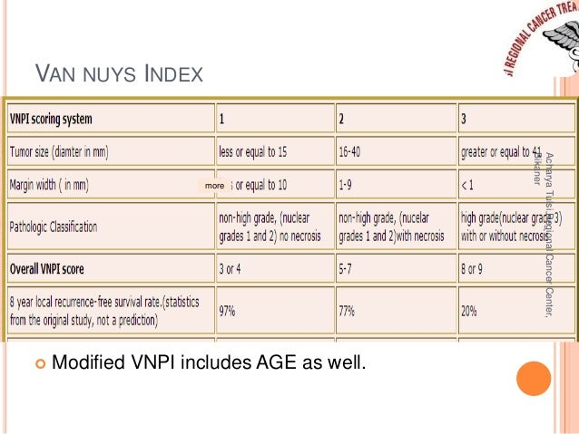 VAN NUYS INDEX  more   Modified VNPI includes AGE as well.  Acharya Tulsi Regional Cancer Center,  Bikaner