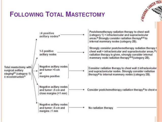 FOLLOWING TOTAL MASTECTOMY