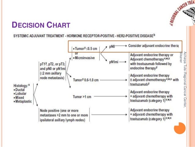 DECISION CHART  Acharya Tulsi Regional Cancer Center,  Bikaner