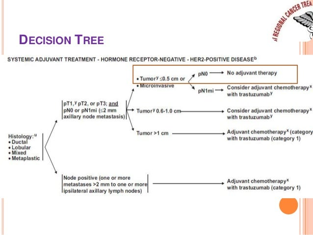 Breast cancer treatment decisions