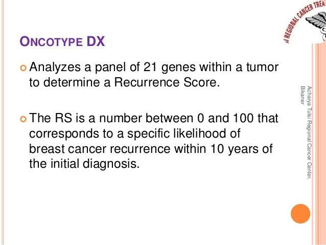 GENES ANALYZED IN ONCOTYPE DX  Acharya Tulsi Regional Cancer Center,  Bikaner