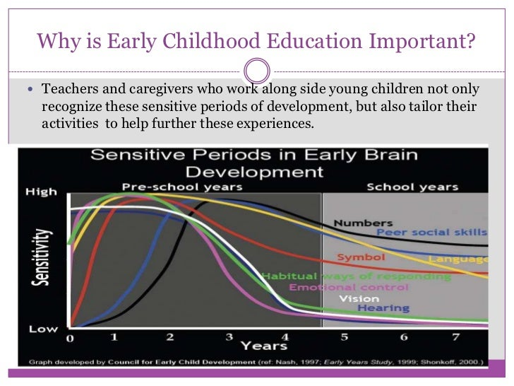 Early Childhood Education SlideShare- Final Draft