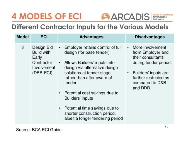 Early contractor involvement (eci) procurement approach spm