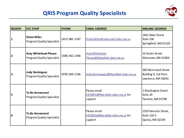 Massachusetts continuous quality improvement plan cqip for Template for quality improvement plan