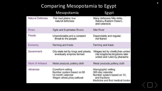 differences in egypt and mesopotamia In both the ancient civilizations of mesopotamia and egypt religion was embedded in difference between egypt and difference between mesopotamian and.