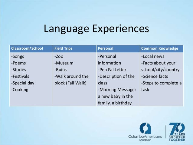 Language Experiences Classroom/School Field Trips Personal Common Knowledge -Songs -Poems -Stories -Festivals -Special day...