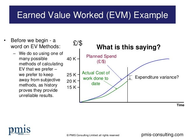Earned Value Management (EVM) Worked Example - simple to follow :)