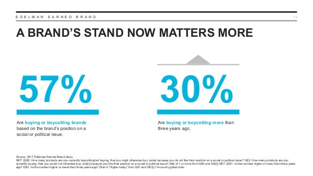 E D E L M A N E A R N E D B R A N D A BRAND'S STAND NOW MATTERS MORE 11 Source: 2017 Edelman Earned Brand study. NET: [Q60...