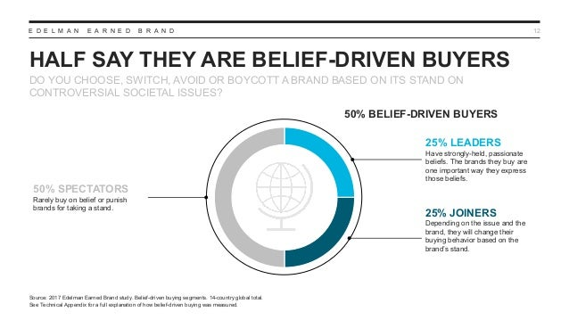 E D E L M A N E A R N E D B R A N D HALF SAY THEY ARE BELIEF-DRIVEN BUYERS 12 DO YOU CHOOSE, SWITCH, AVOID OR BOYCOTT A BR...