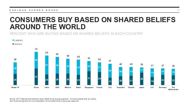 E D E L M A N E A R N E D B R A N D CONSUMERS BUY BASED ON SHARED BELIEFS AROUND THE WORLD 15 PERCENT WHO ARE BUYING BASED...
