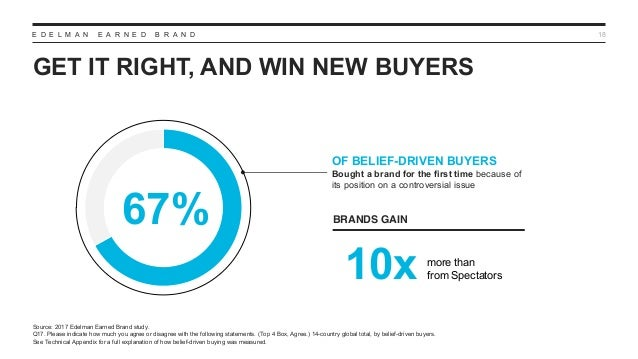 E D E L M A N E A R N E D B R A N D GET IT RIGHT, AND WIN NEW BUYERS 18 OF BELIEF-DRIVEN BUYERS Bought a brand for the fir...