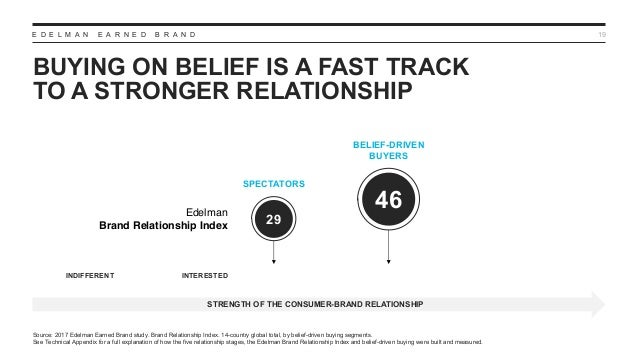 E D E L M A N E A R N E D B R A N D BUYING ON BELIEF IS A FAST TRACK TO A STRONGER RELATIONSHIP 19 Source: 2017 Edelman Ea...