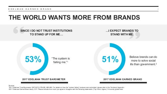 E D E L M A N E A R N E D B R A N D THE WORLD WANTS MORE FROM BRANDS 2 Sources: 12017 Edelman Trust Barometer. Q672-675, 6...