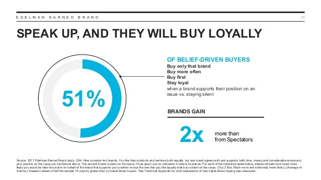 E D E L M A N E A R N E D B R A N D SPEAK UP, AND THEY WILL BUY LOYALLY 20 OF BELIEF-DRIVEN BUYERS Buy only that brand Buy...