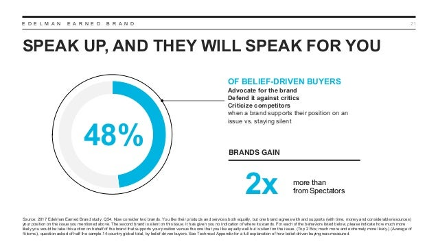 E D E L M A N E A R N E D B R A N D SPEAK UP, AND THEY WILL SPEAK FOR YOU 21 Source: 2017 Edelman Earned Brand study. Q54....