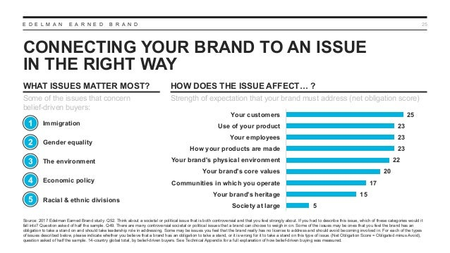 E D E L M A N E A R N E D B R A N D CONNECTING YOUR BRAND TO AN ISSUE IN THE RIGHT WAY 25 Source: 2017 Edelman Earned Bran...
