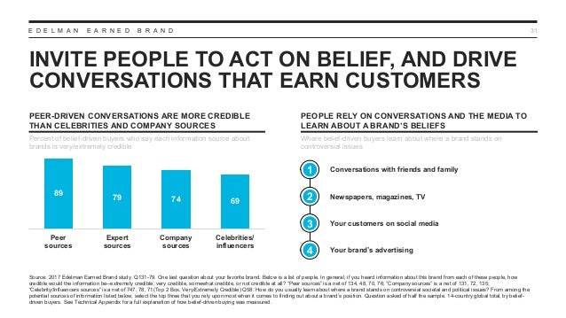 E D E L M A N E A R N E D B R A N D INVITE PEOPLE TO ACT ON BELIEF, AND DRIVE CONVERSATIONS THAT EARN CUSTOMERS 31 Source:...