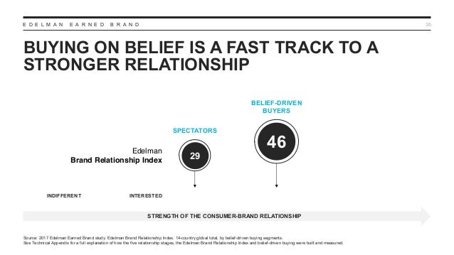 E D E L M A N E A R N E D B R A N D BUYING ON BELIEF IS A FAST TRACK TO A STRONGER RELATIONSHIP 35 Source: 2017 Edelman Ea...