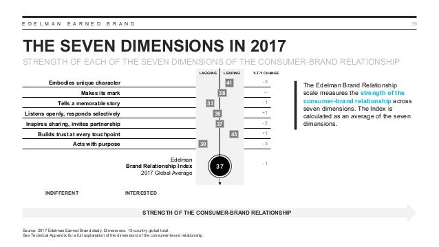 E D E L M A N E A R N E D B R A N D -3 -- -1 +1 -2 +1 -3 -1 THE SEVEN DIMENSIONS IN 2017 39 STRENGTH OF THE CONSUMER-BRAND...