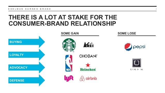 E D E L M A N E A R N E D B R A N D THERE IS A LOT AT STAKE FOR THE CONSUMER-BRAND RELATIONSHIP 4 BUYING LOYALTY ADVOCACY ...