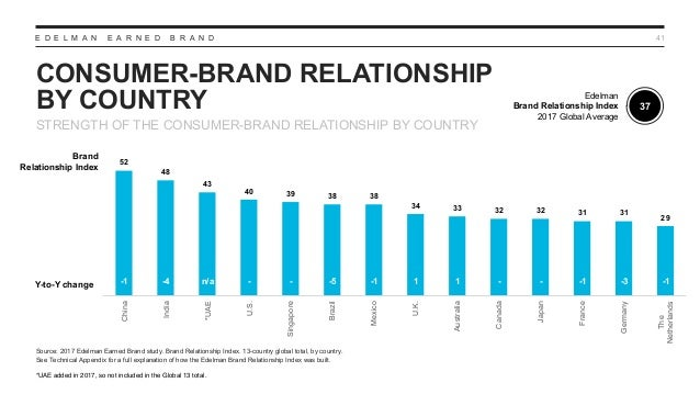 E D E L M A N E A R N E D B R A N D CONSUMER-BRAND RELATIONSHIP BY COUNTRY 41 STRENGTH OF THE CONSUMER-BRAND RELATIONSHIP ...