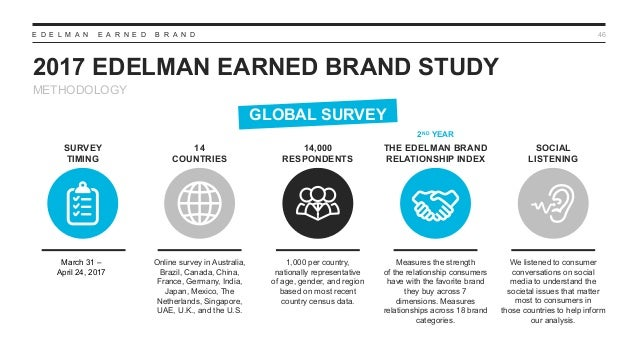 E D E L M A N E A R N E D B R A N D 2017 EDELMAN EARNED BRAND STUDY 46 14,000 RESPONDENTS 1,000 per country, nationally re...
