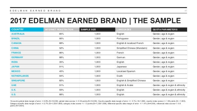 E D E L M A N E A R N E D B R A N D 2017 EDELMAN EARNED BRAND | THE SAMPLE 47 COUNTRY INTERNET PENETRATION SAMPLE SIZE LAN...