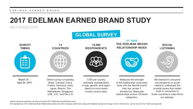E D E L M A N E A R N E D B R A N D 2017 EDELMAN EARNED BRAND STUDY 5 14,000 RESPONDENTS 1,000 per country, nationally rep...