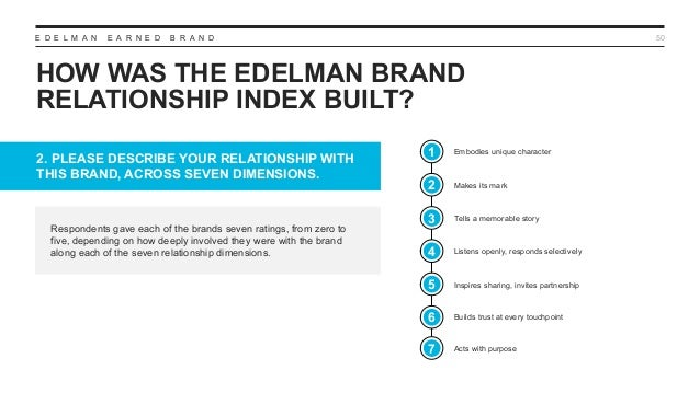 E D E L M A N E A R N E D B R A N D HOW WAS THE EDELMAN BRAND RELATIONSHIP INDEX BUILT? 50 Respondents gave each of the br...