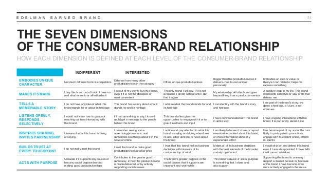 E D E L M A N E A R N E D B R A N D THE SEVEN DIMENSIONS OF THE CONSUMER-BRAND RELATIONSHIP 51 HOW EACH DIMENSION IS DEFIN...