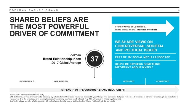 E D E L M A N E A R N E D B R A N D SHARED BELIEFS ARE THE MOST POWERFUL DRIVER OF COMMITMENT 6 From Involved to Committed...