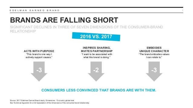 E D E L M A N E A R N E D B R A N D BRANDS ARE FALLING SHORT 7 SIGNIFICANT DECLINES IN THREE OF SEVEN DIMENSIONS OF THE CO...