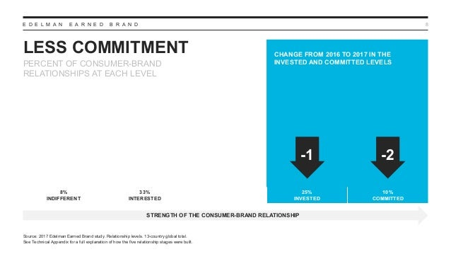 E D E L M A N E A R N E D B R A N D LESS COMMITMENT 8 CHANGE FROM 2016 TO 2017 IN THE INVESTED AND COMMITTED LEVELS Source...