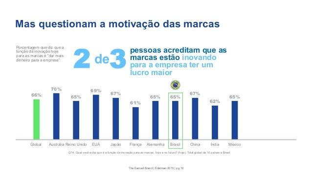 Mas questionam a motivação das marcas 66% 70% 65% 69% 67% 61% 65% 65% 67% 62% 65% Global Austrália Reino Unido EUA Japão F...