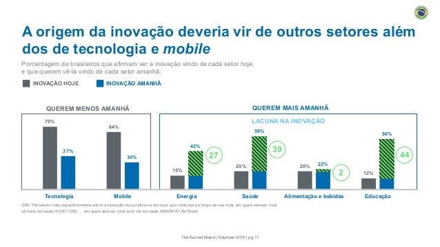 70% 64% 15% 20% 20% 12% 37% 30% 42% 59% 22% 56% Tecnologia Mobile Energia Saúde Alimentação e bebidas Educação A origem da...