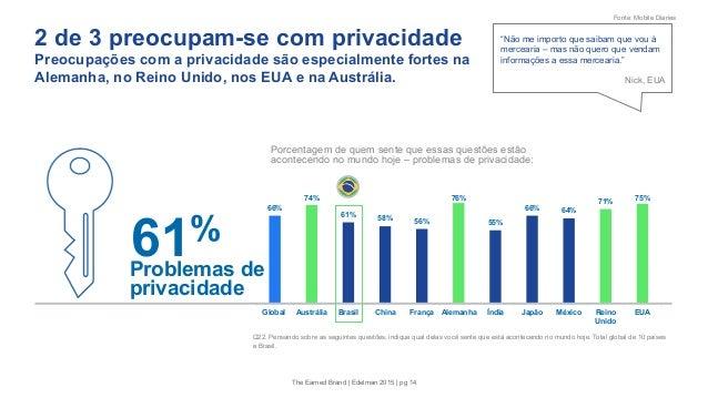 2 de 3 preocupam-se com privacidade Preocupações com a privacidade são especialmente fortes na Alemanha, no Reino Unido, n...