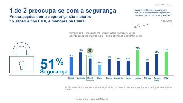 1 de 2 preocupa-se com a segurança Preocupações com a segurança são maiores no Japão e nos EUA, e menores na China. 54% 69...